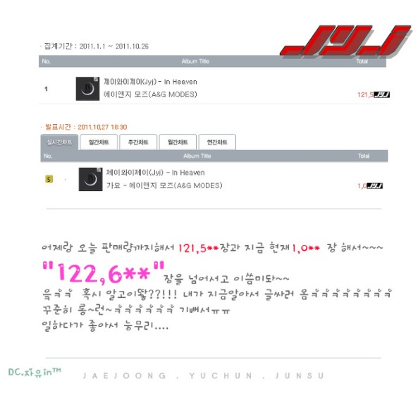 Hanteo Chart | Stay with JYJ